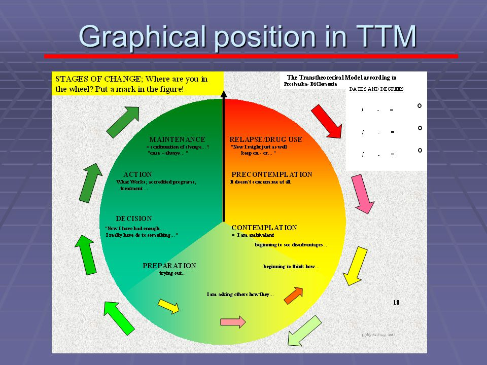 Graphical position in TTM