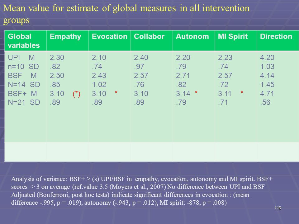 Mean value for estimate of global measures in all intervention groups