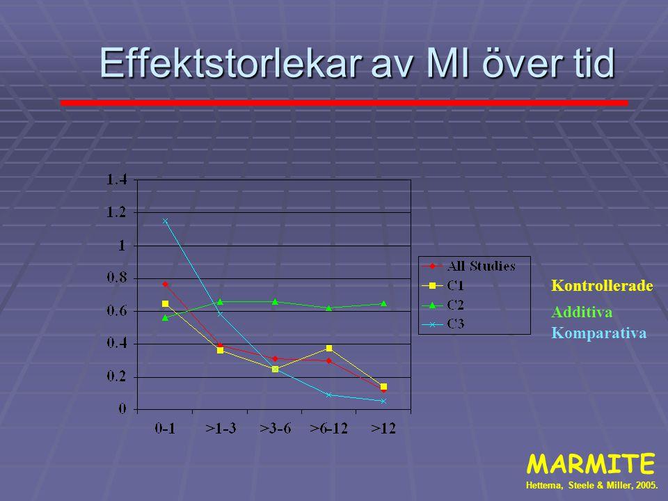 Effektstorlekar av MI över tid