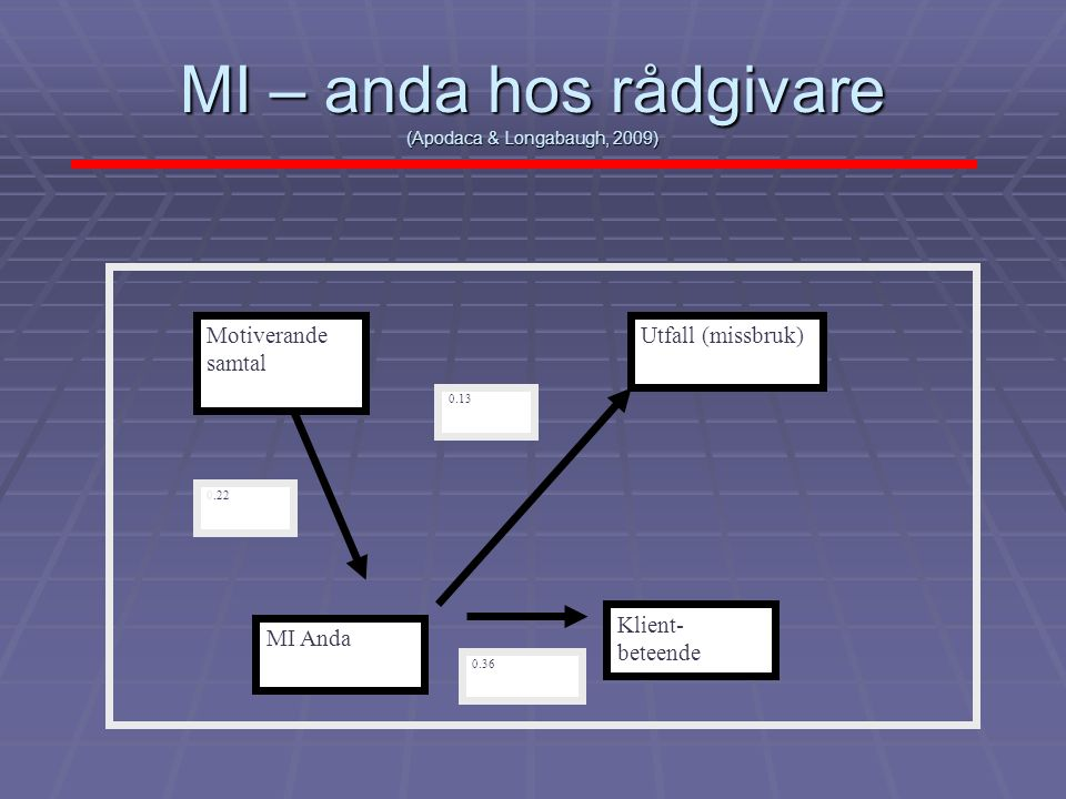 MI – anda hos rådgivare (Apodaca & Longabaugh, 2009)