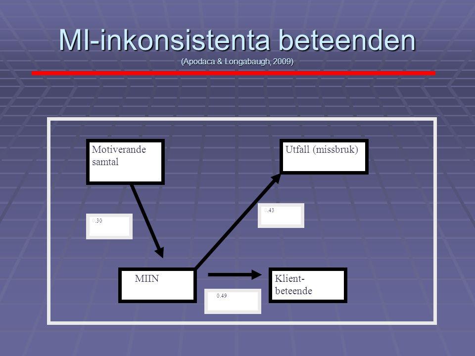 MI-inkonsistenta beteenden (Apodaca & Longabaugh, 2009)