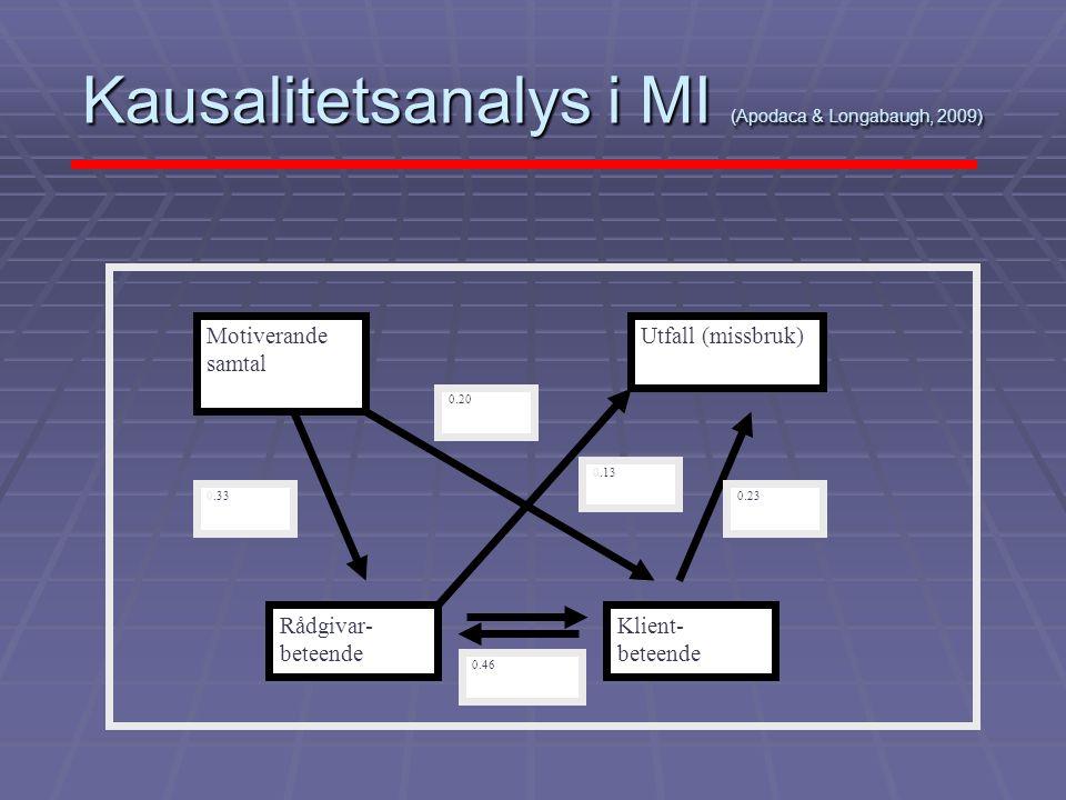 Kausalitetsanalys i MI (Apodaca & Longabaugh, 2009)