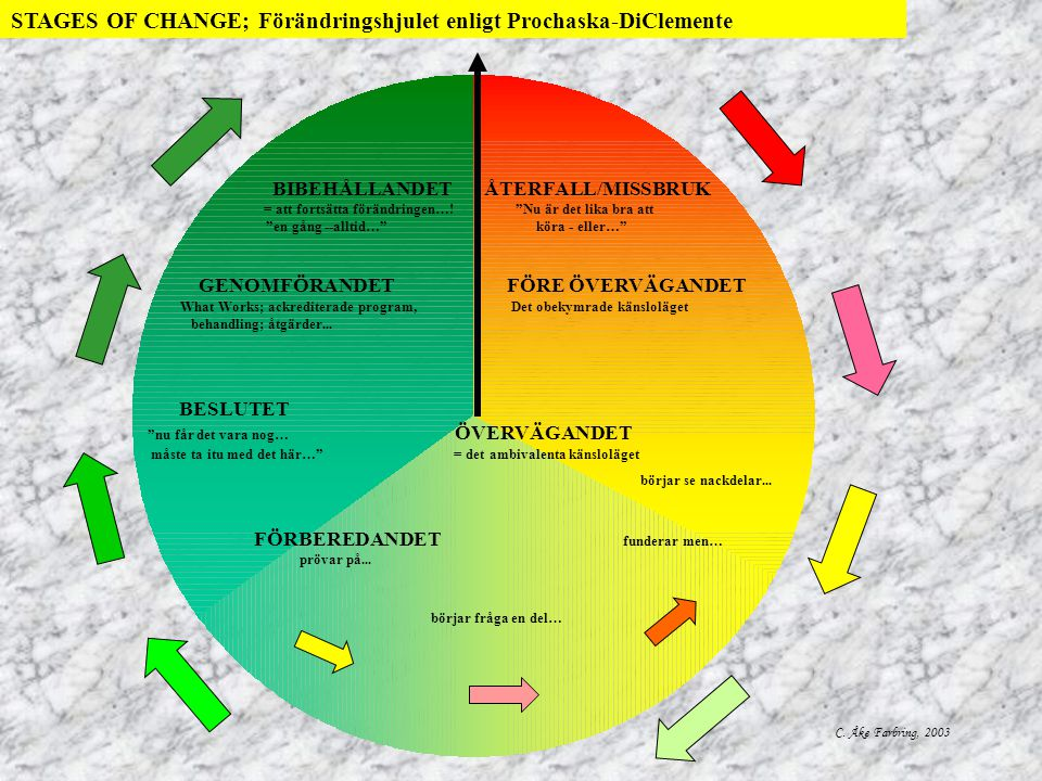 STAGES OF CHANGE; Förändringshjulet enligt Prochaska-DiClemente
