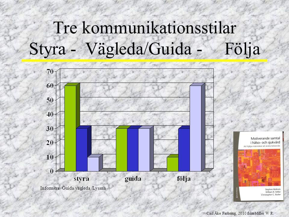 Tre kommunikationsstilar Styra - Vägleda/Guida - Följa
