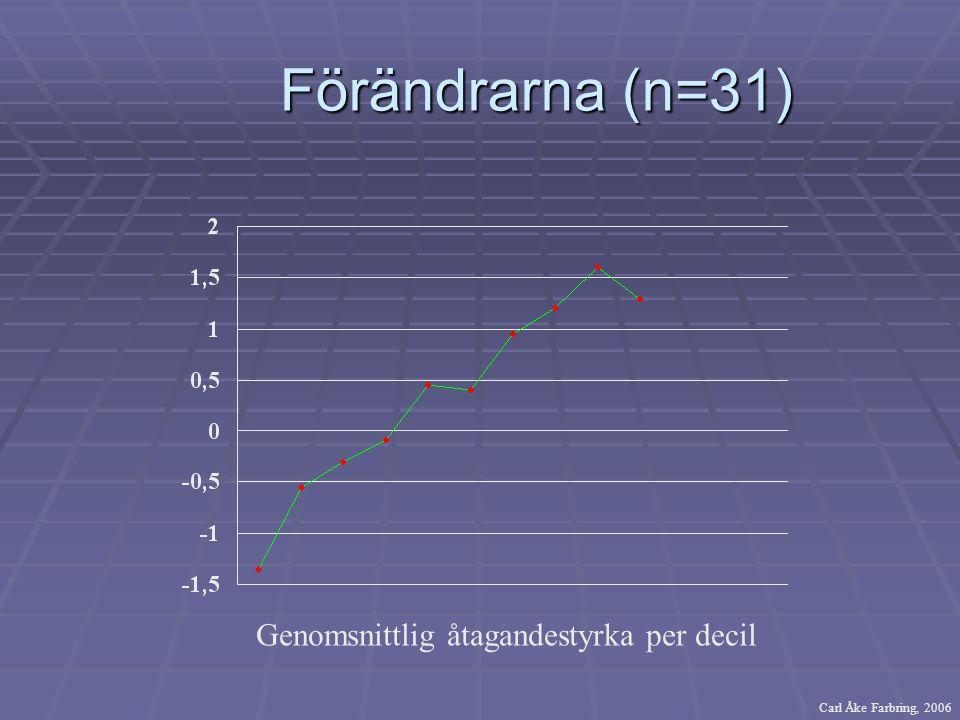Förändrarna (n=31) Genomsnittlig åtagandestyrka per decil