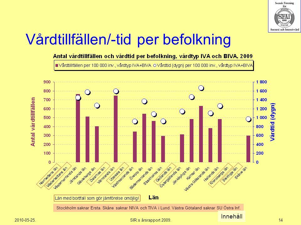 Vårdtillfällen/-tid per befolkning