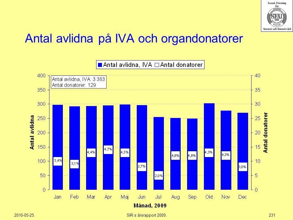 Antal avlidna på IVA och organdonatorer
