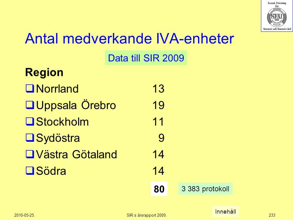 Antal medverkande IVA-enheter