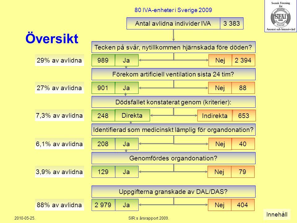 Översikt Antal avlidna individer IVA 3 383