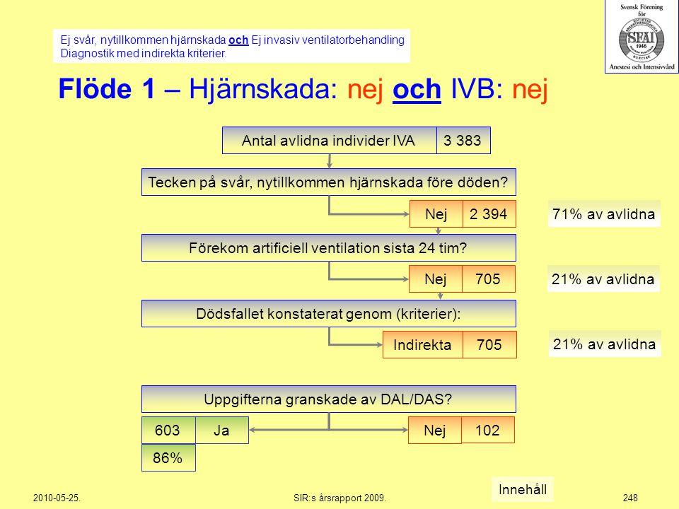 Flöde 1 – Hjärnskada: nej och IVB: nej