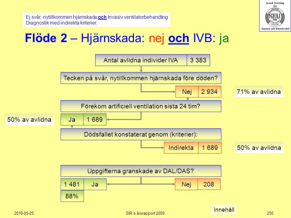 Flöde 2 – Hjärnskada: nej och IVB: ja
