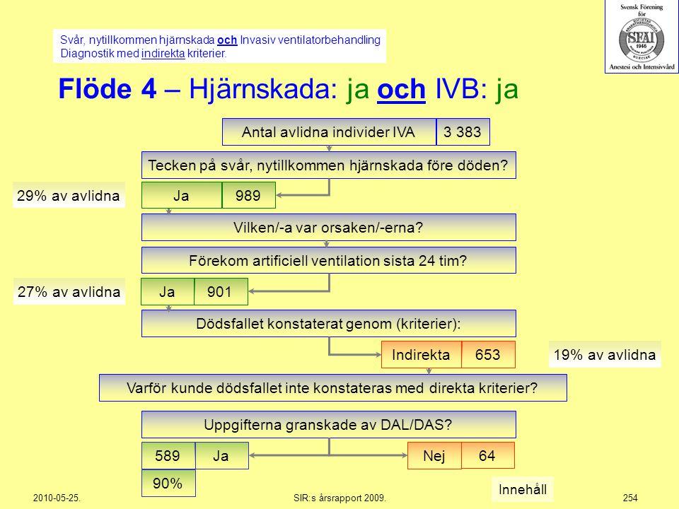 Flöde 4 – Hjärnskada: ja och IVB: ja