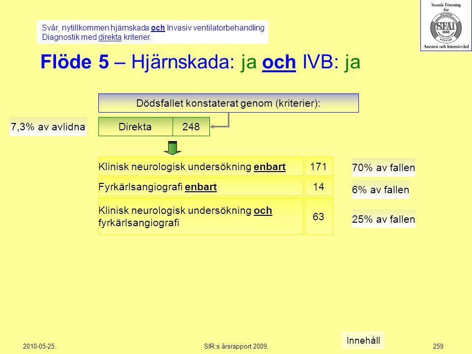 Flöde 5 – Hjärnskada: ja och IVB: ja