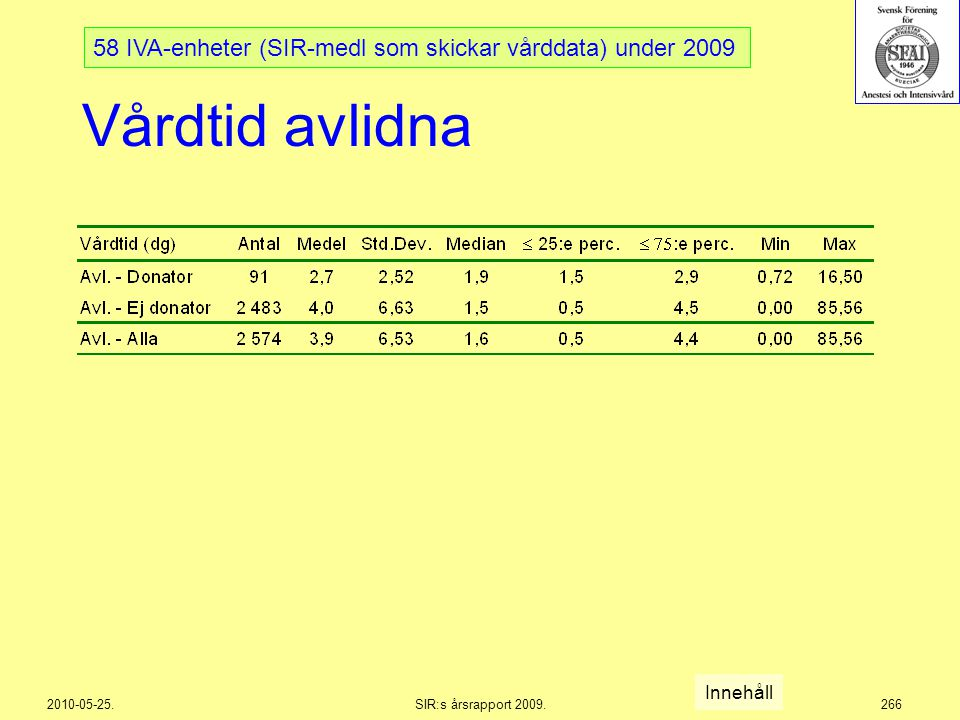 58 IVA-enheter (SIR-medl som skickar vårddata) under 2009