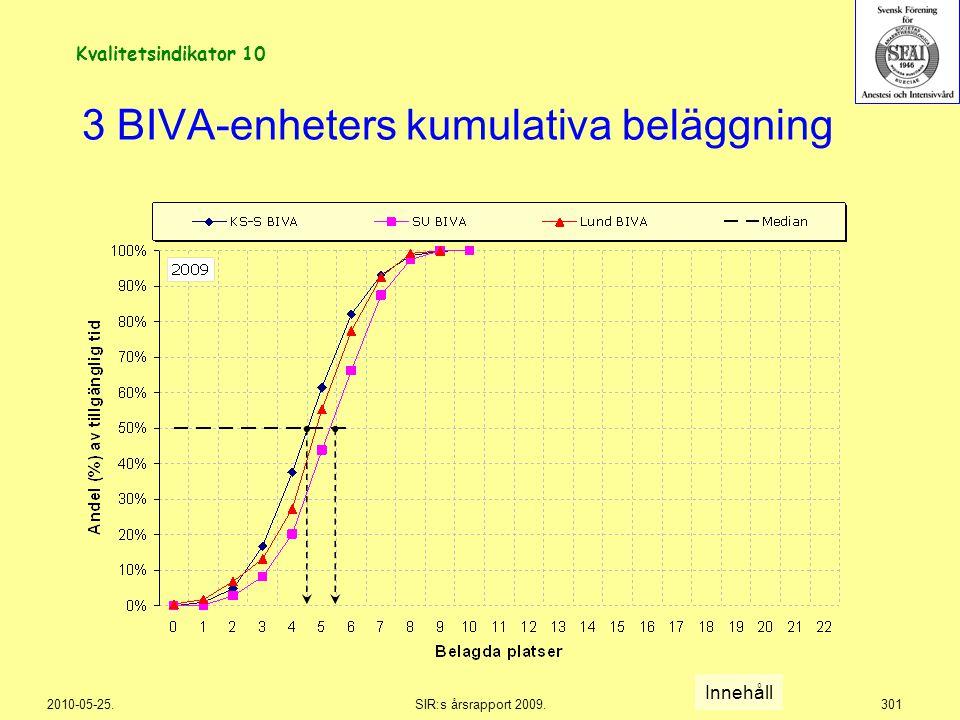 3 BIVA-enheters kumulativa beläggning