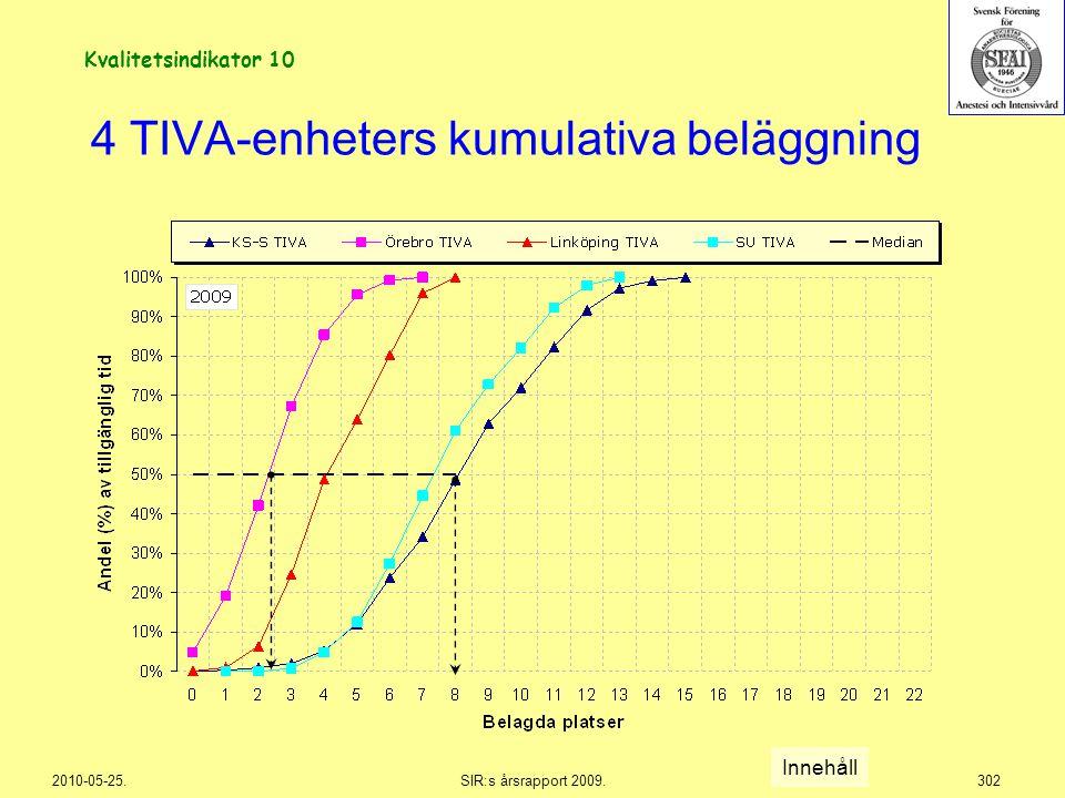 4 TIVA-enheters kumulativa beläggning