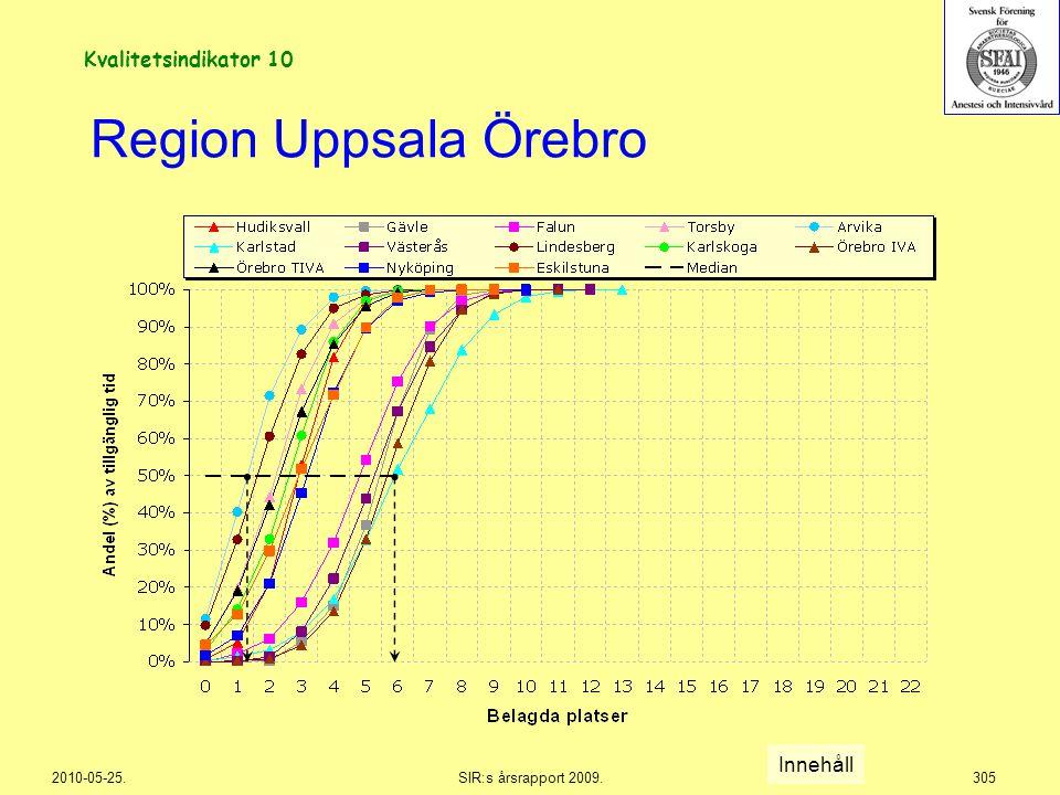Region Uppsala Örebro Kvalitetsindikator 10 Innehåll 2010-05-25.