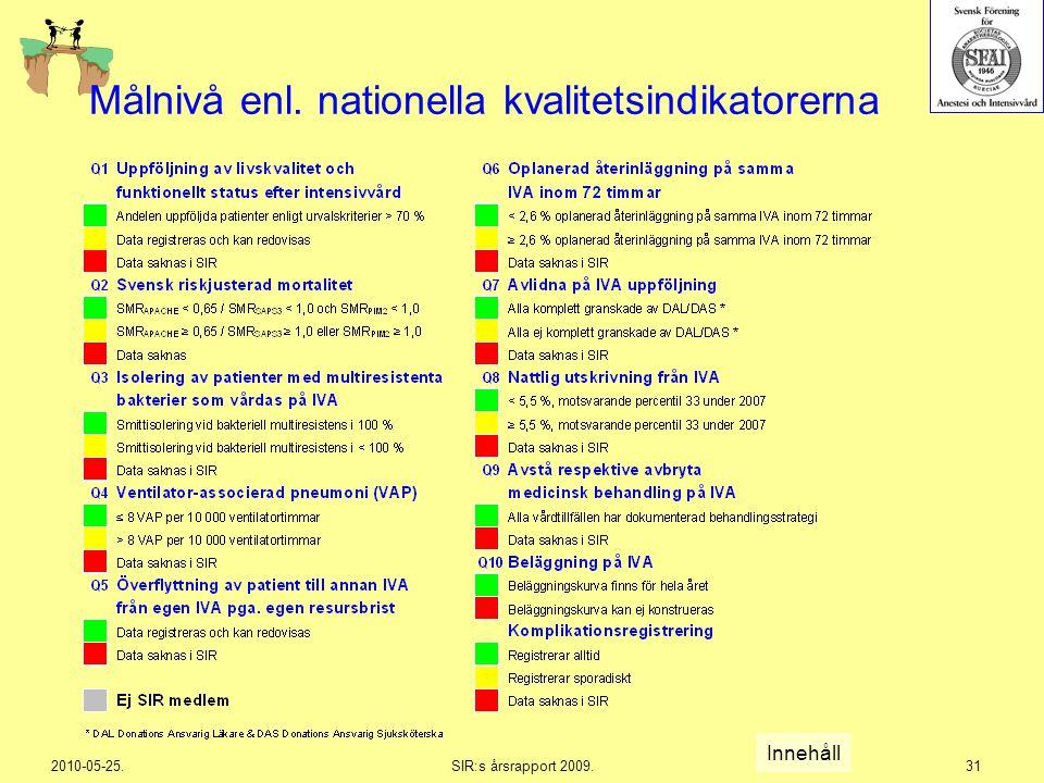 Målnivå enl. nationella kvalitetsindikatorerna
