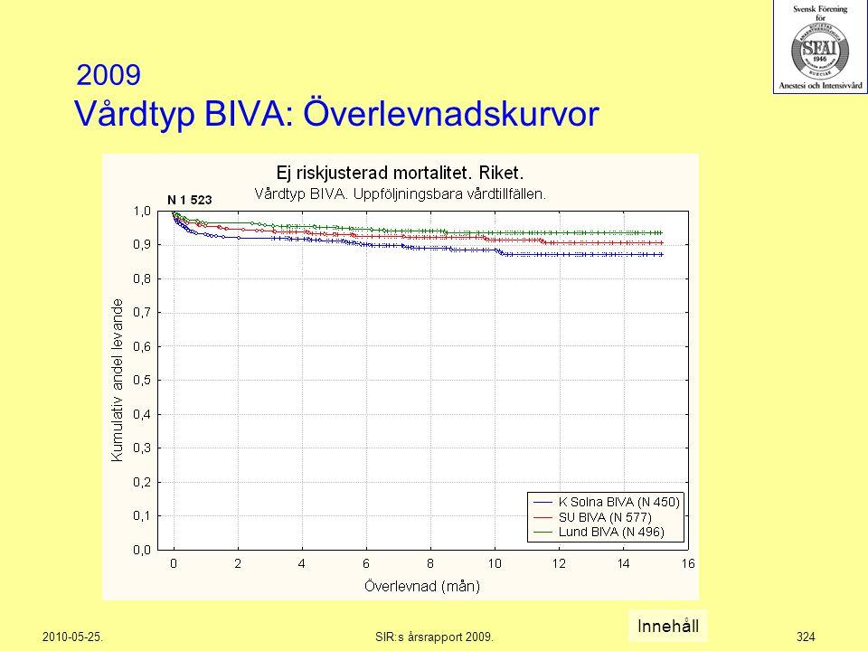 Vårdtyp BIVA: Överlevnadskurvor
