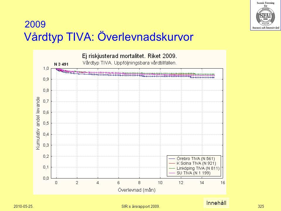 Vårdtyp TIVA: Överlevnadskurvor