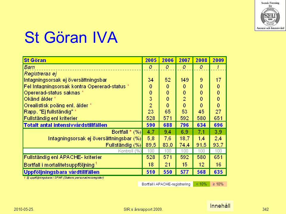 SIR:s årsrapport 2009.Svenska Intensivvårdsregistret Årsrapport 2009
