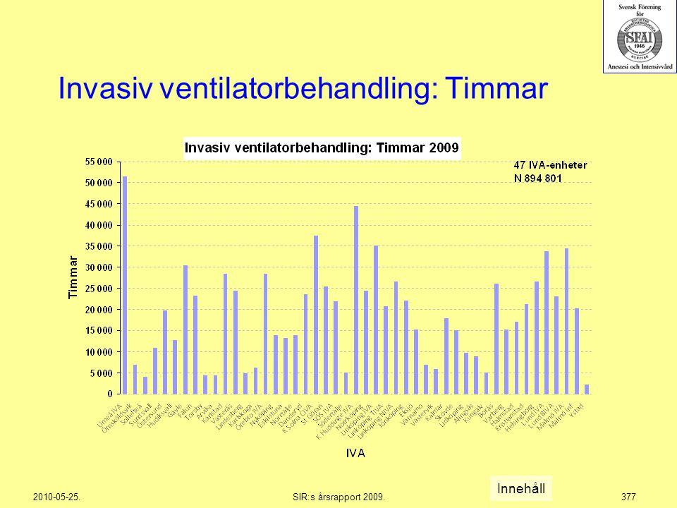 Invasiv ventilatorbehandling: Timmar