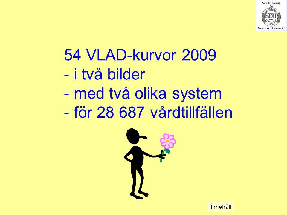 54 VLAD-kurvor 2009 - i två bilder - med två olika system - för 28 687 vårdtillfällen