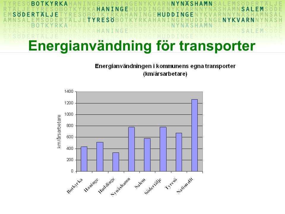 Energianvändning för transporter