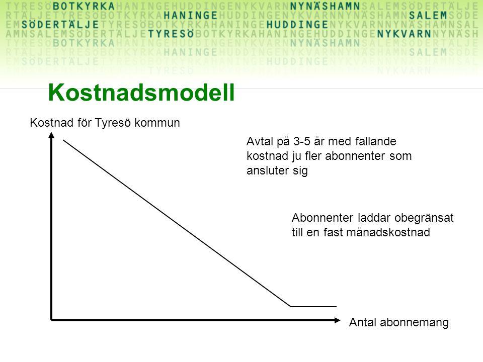 Kostnadsmodell Kostnad för Tyresö kommun