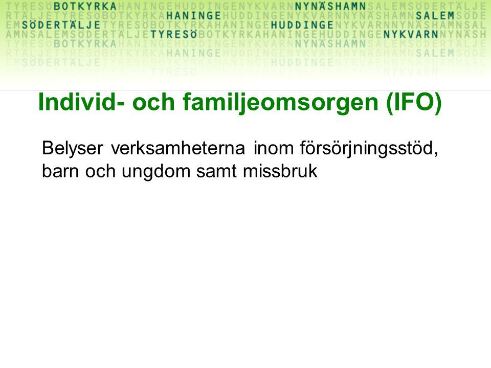 Individ- och familjeomsorgen (IFO)