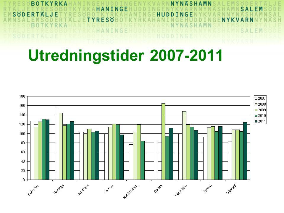 Utredningstider 2007-2011