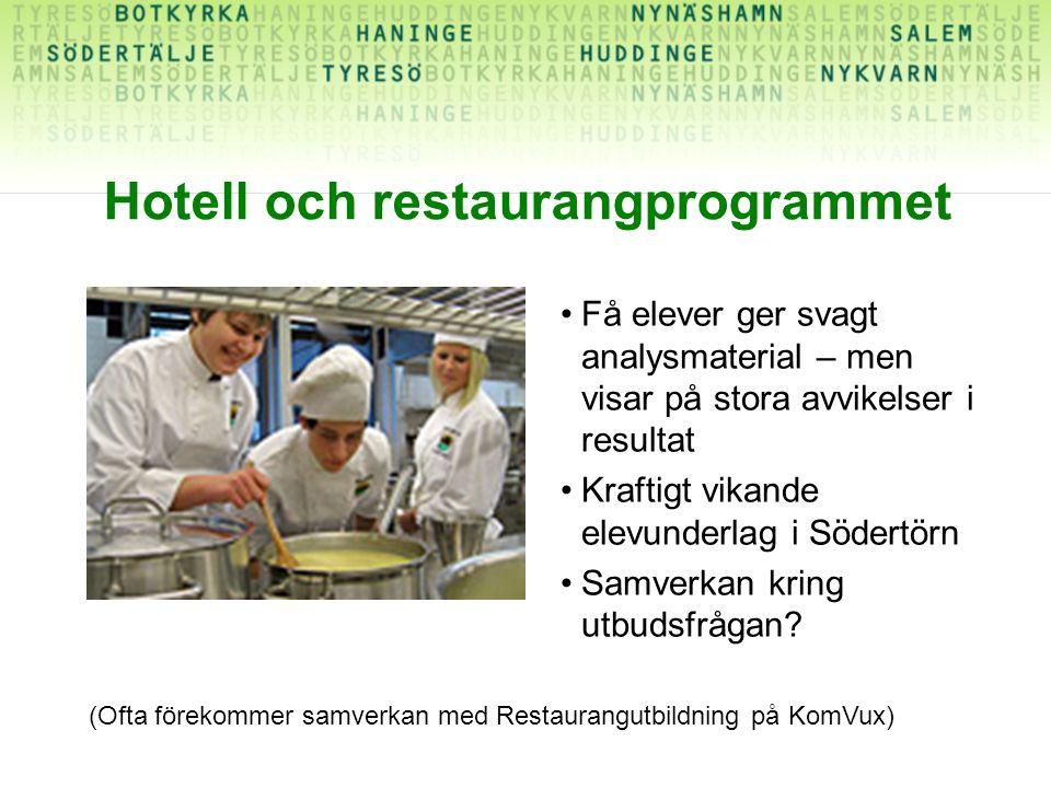 Hotell och restaurangprogrammet