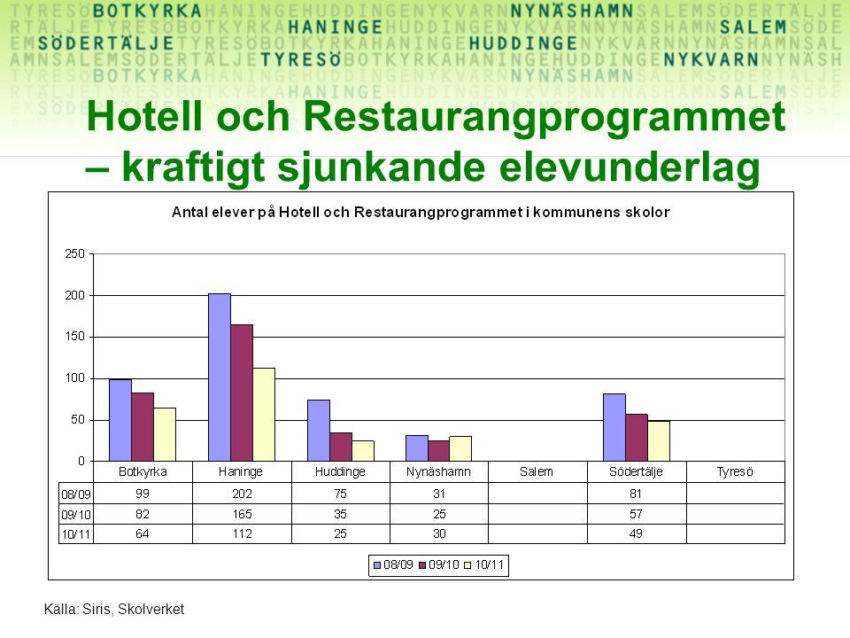 Hotell och Restaurangprogrammet – kraftigt sjunkande elevunderlag