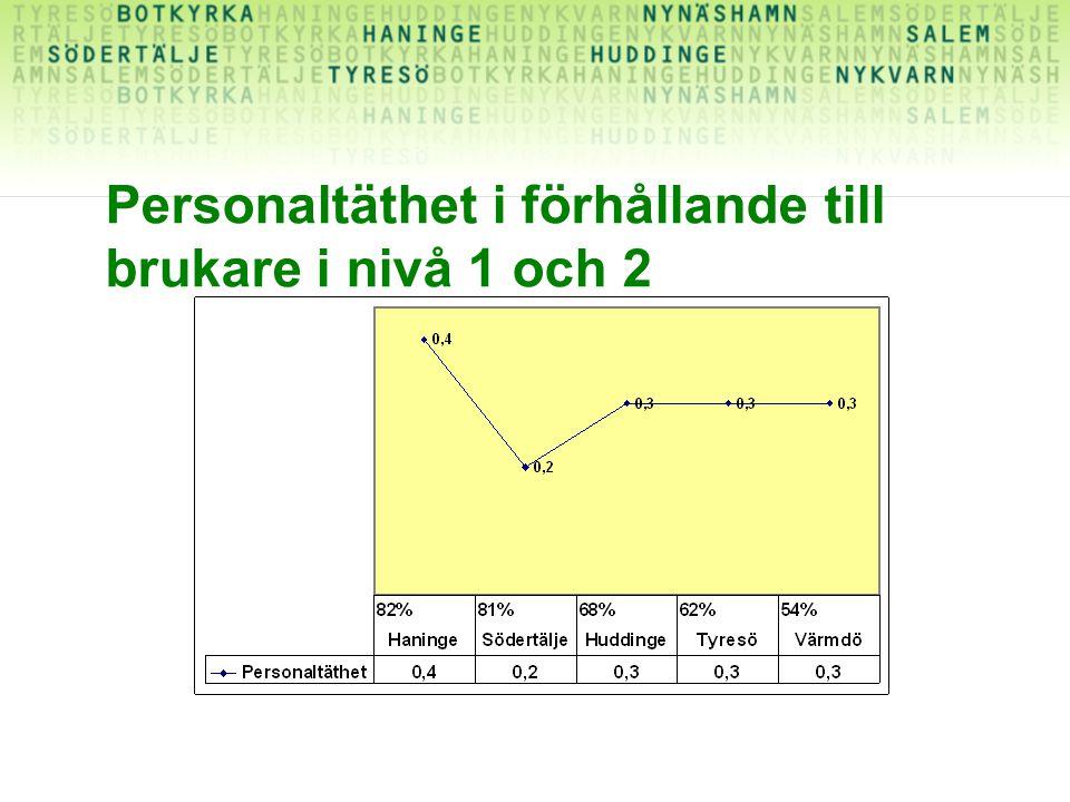 Personaltäthet i förhållande till brukare i nivå 1 och 2