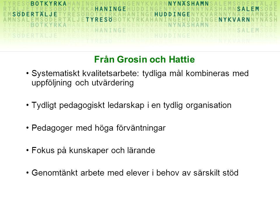 Från Grosin och Hattie Systematiskt kvalitetsarbete: tydliga mål kombineras med uppföljning och utvärdering.