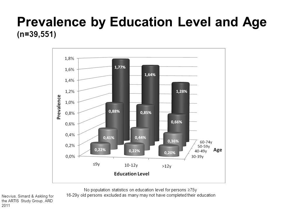 Prevalence by Education Level and Age (n=39,551)
