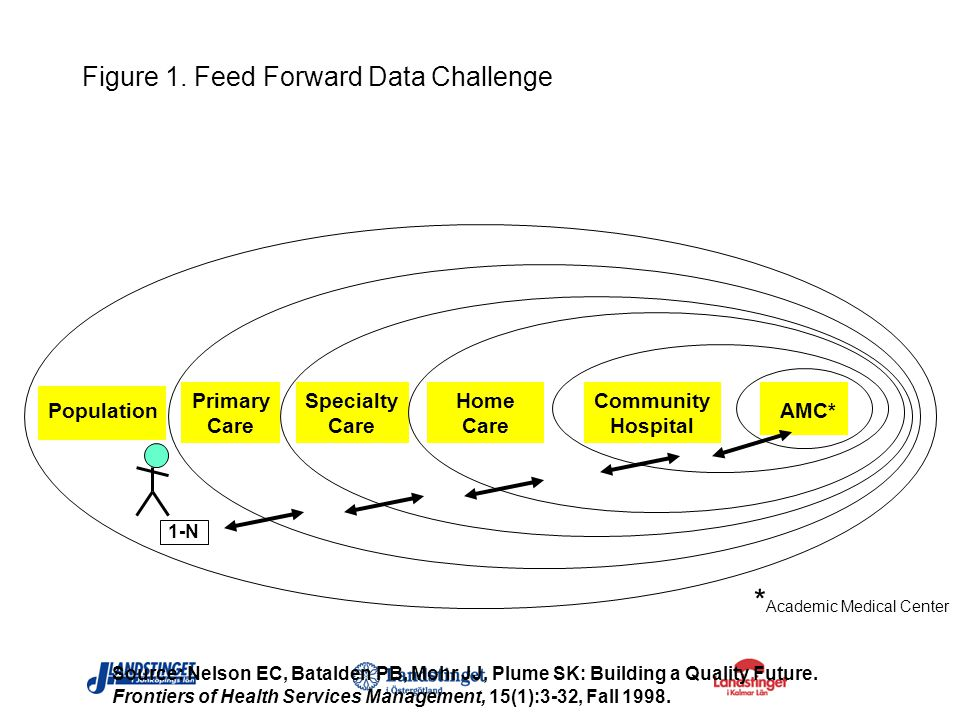 Figure 1. Feed Forward Data Challenge