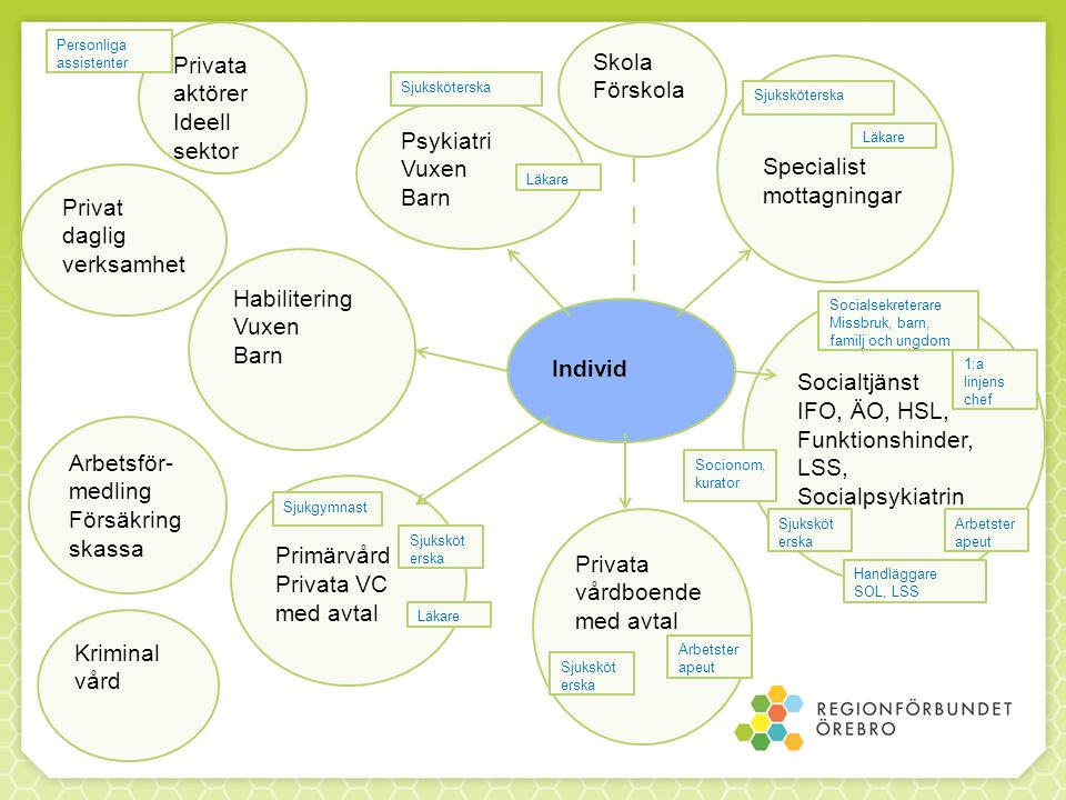 Specialist mottagningar Psykiatri Vuxen Barn
