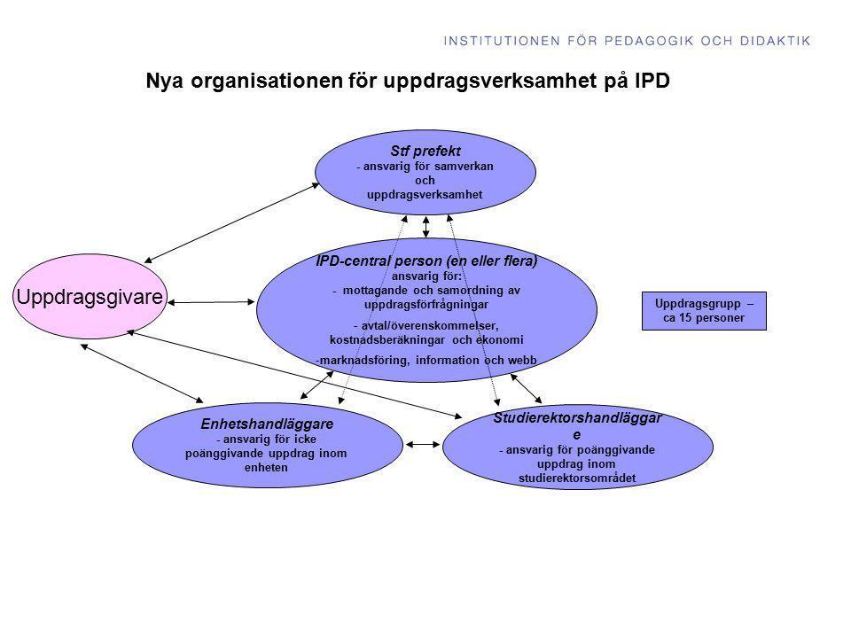 Nya organisationen för uppdragsverksamhet på IPD