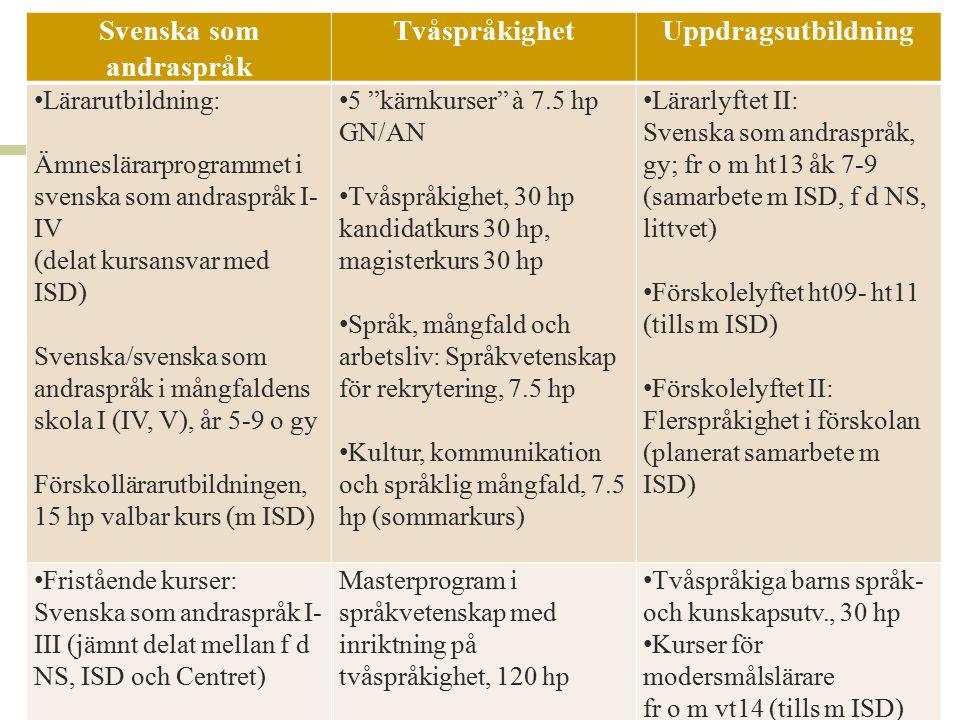Svenska som andraspråk Tvåspråkighet Uppdragsutbildning