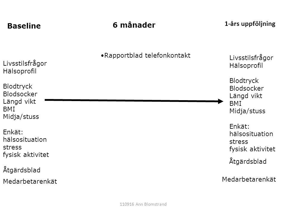 1-års uppföljning Baseline 6 månader Rapportblad telefonkontakt
