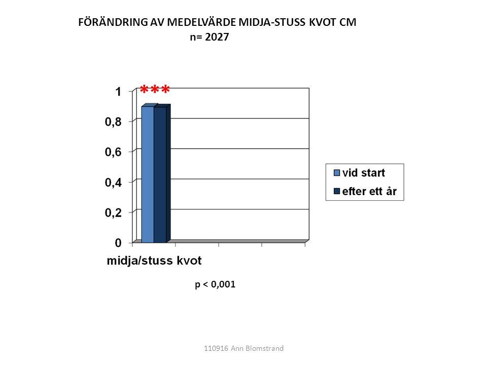 *** FÖRÄNDRING AV MEDELVÄRDE MIDJA-STUSS KVOT CM n= 2027 p < 0,001