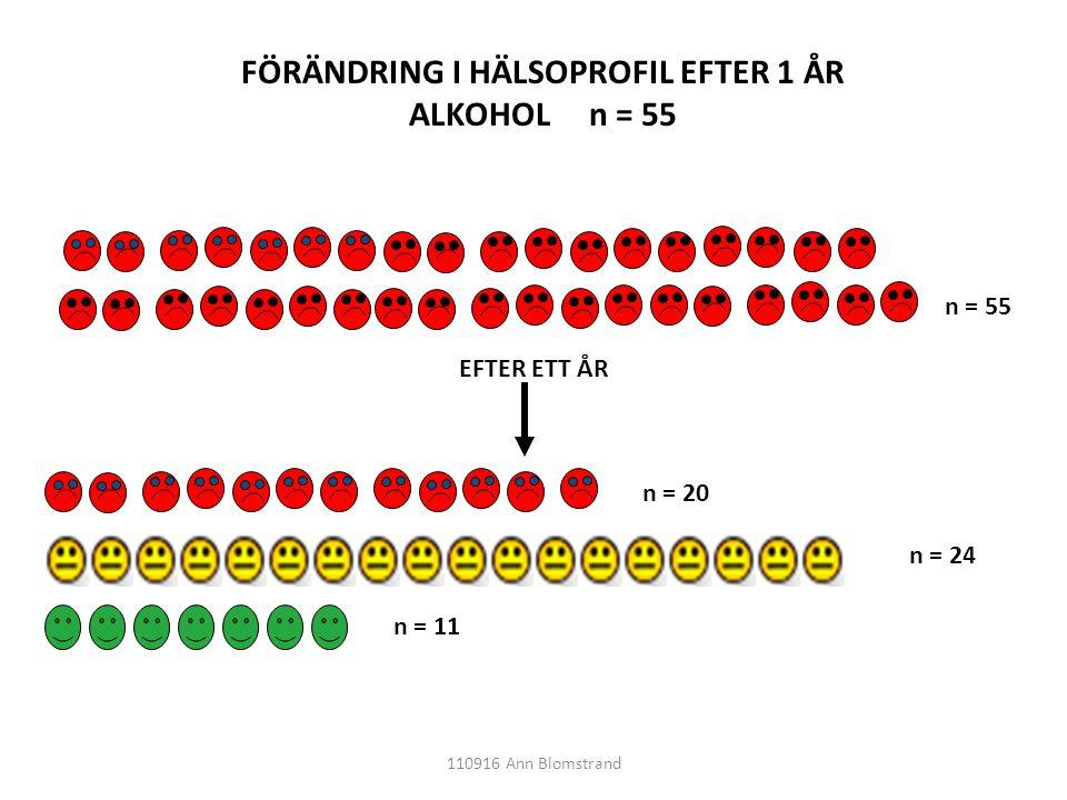 FÖRÄNDRING I HÄLSOPROFIL EFTER 1 ÅR