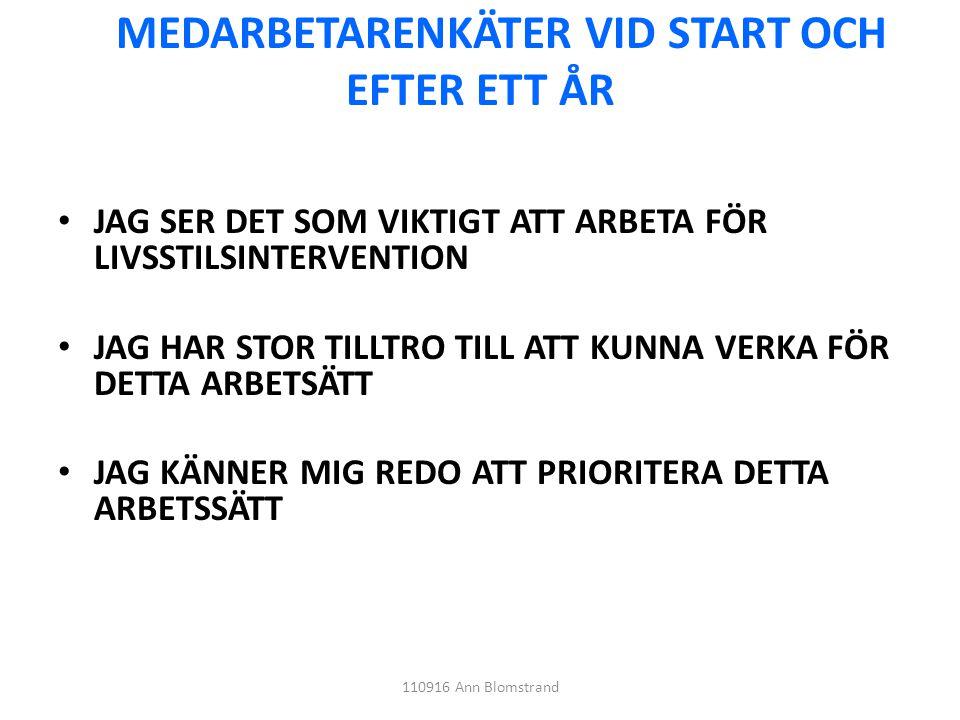 MEDARBETARENKÄTER VID START OCH EFTER ETT ÅR