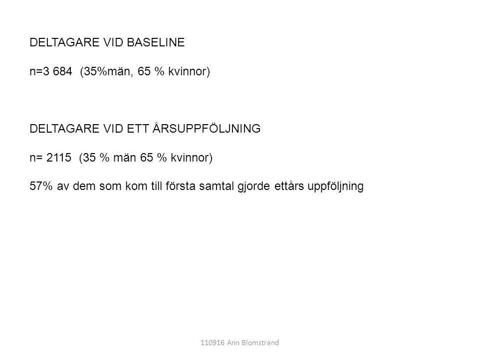 DELTAGARE VID BASELINE n=3 684 (35%män, 65 % kvinnor)