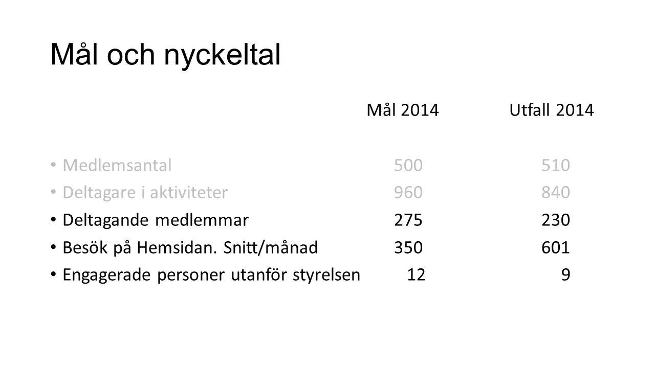 Mål och nyckeltal Mål 2014 Utfall 2014 Medlemsantal 500 510