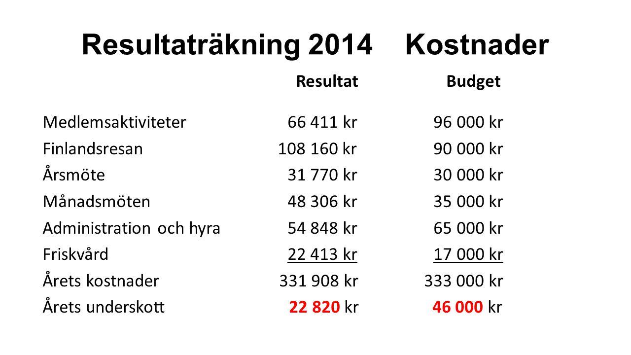 Resultaträkning 2014 Kostnader