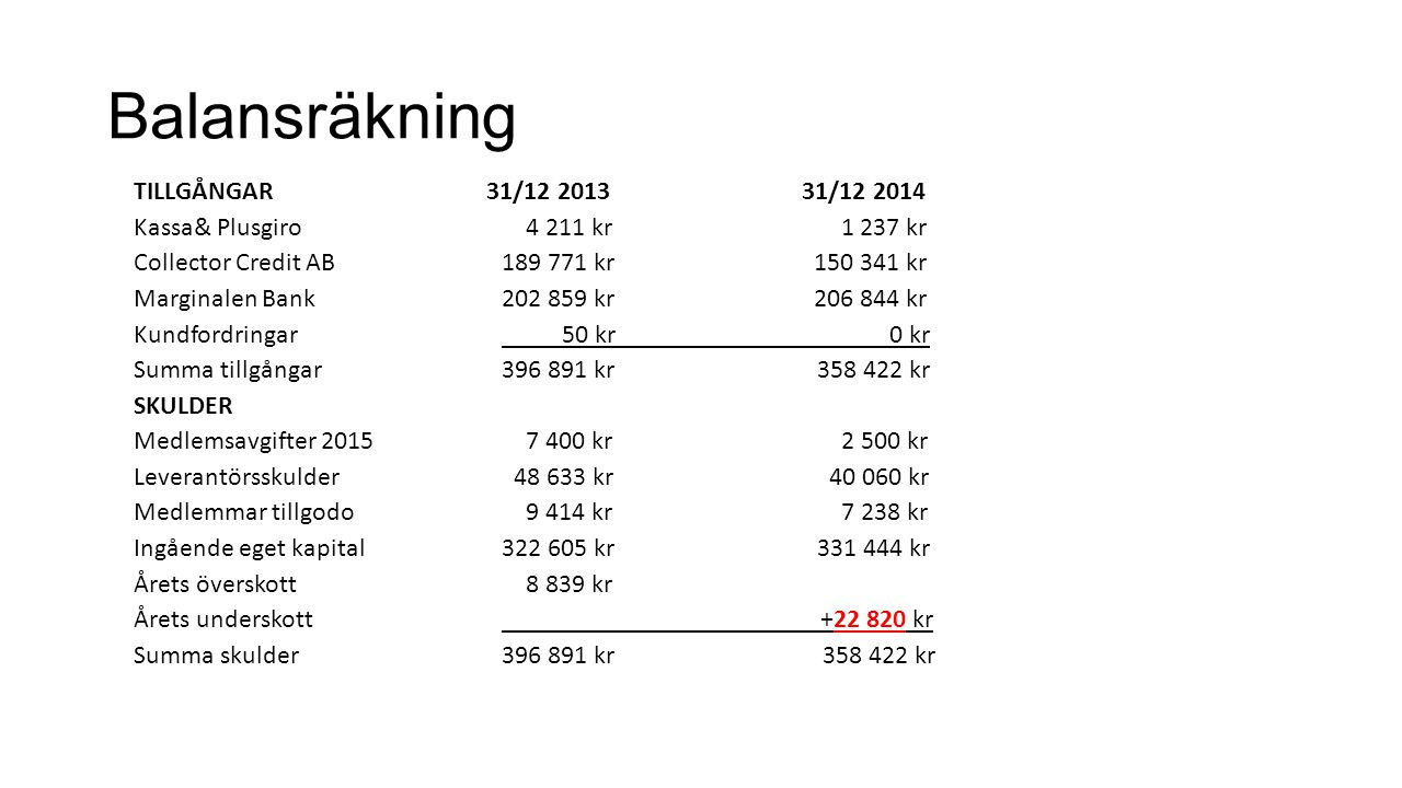 Balansräkning TILLGÅNGAR 31/12 2013 31/12 2014