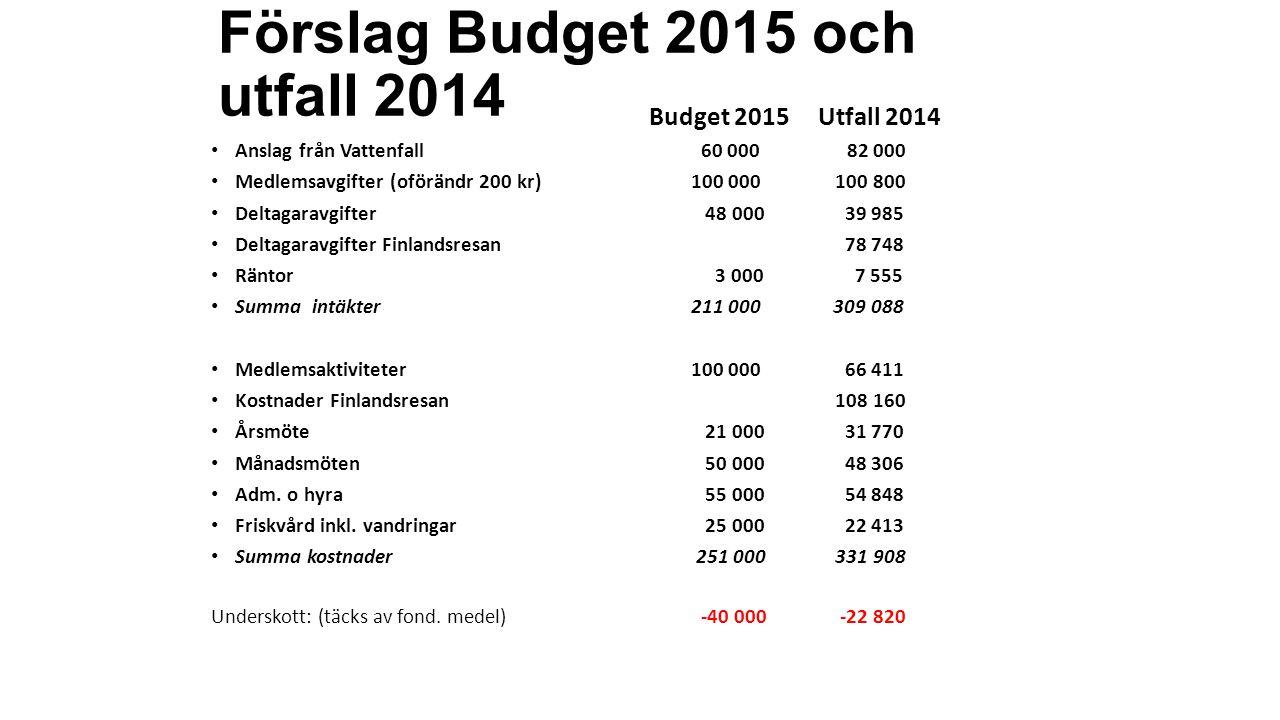 Förslag Budget 2015 och utfall 2014