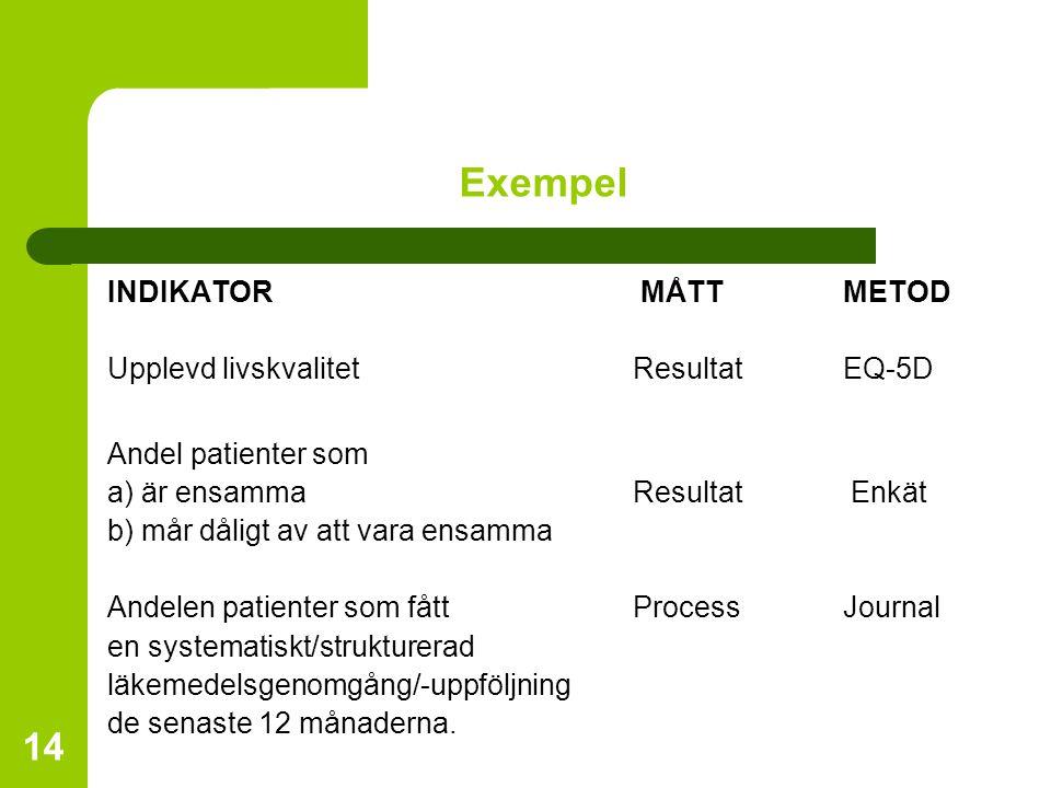 Exempel INDIKATOR MÅTT METOD Upplevd livskvalitet Resultat EQ-5D